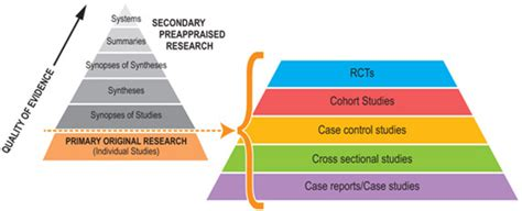 what level of evidence is a cross sectional study levels of evidence evidence based practice an