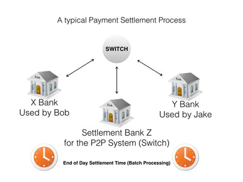 us bank lawsuit how does the settlement of payments work in banks