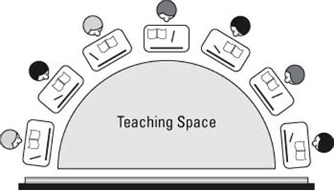 classroom layout types classroom desk arrangements rows clusters or u shape