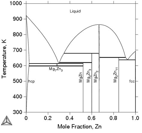 mg al phase diagram figure 3 6 the calculated mg zn binary phase diagram
