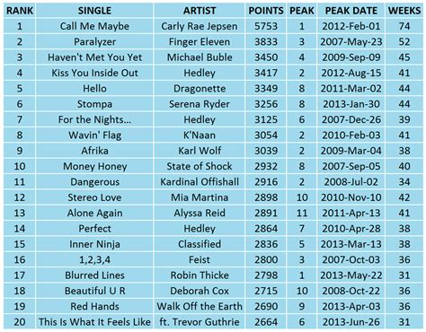best songs charts statistics canadian page 2