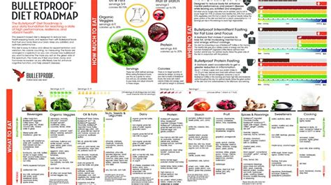 The Complete Bulletproof Diet Roadmap   Bulletproof