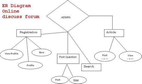 er diagram for website er diagram website project tshirtmaker me