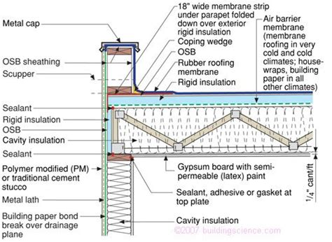 flat roof section detail best 25 roof detail ideas on pinterest wall section
