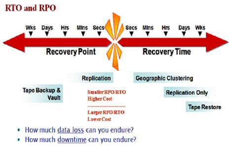 recovery point objective template business continuity disaster recovery alethe consulting