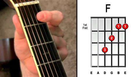 Master The F Chord 4 Easy Steps Electric Acoustic Guitar Lessons | master the f chord 4 easy steps electric acoustic