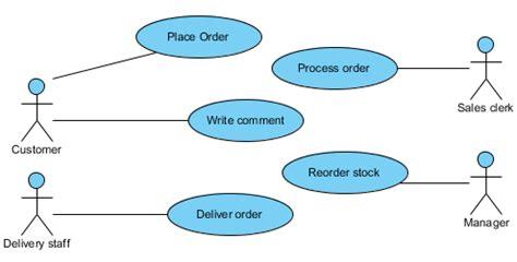cara membuat use case diagram dengan visual paradigm komponen uml unified modeling language brainstorm