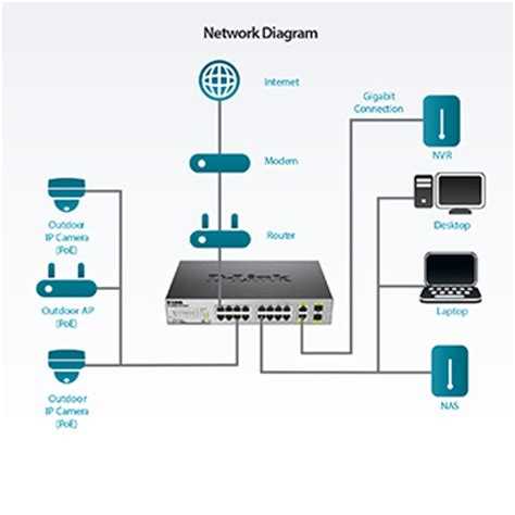 Network D Link 18 Port Poe Switch With 2 Gigabit des 1018mp 18 port fast ethernet poe switch with 2 gigabit