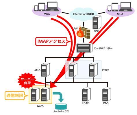 mail sosystem co jp loc us 変化しているメールのポジションとメールシステムの課題 技業log 技術者が紹介するnttpcのテクノロジー