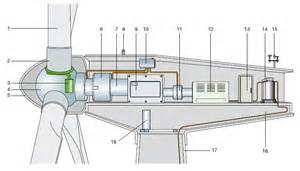 aircraft nacelle diagram aircraft aileron diagram elsavadorla