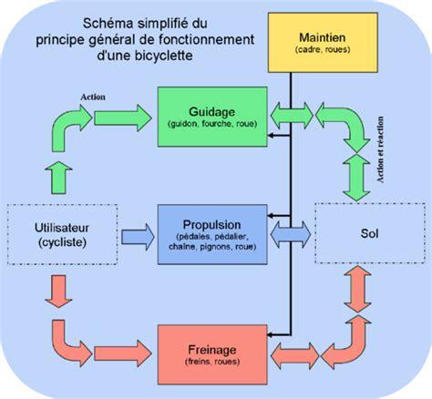 diagramme pieuvre machine a café d 233 couverte des objets techniques le principe de