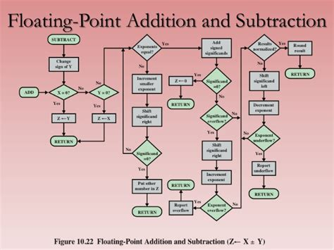floating point addition and subtraction flowchart csc1401 lecture03 computer arithmetic arithmetic and