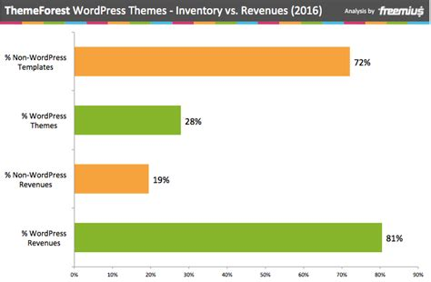 themeforest by the numbers wordpress themes analysis