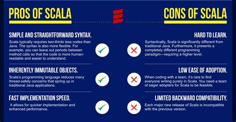learning scala programming object oriented programming meets functional reactive to create scalable and concurrent programs books infographic on scala programming language