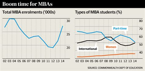 Columbia Number Of Mba Graduates 2015 by Mba Numbers Explode As Students Flock To Colleges