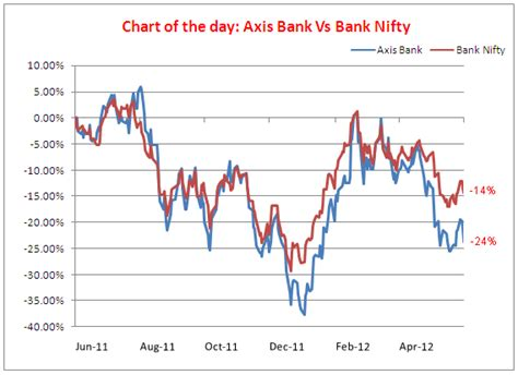 axis bank market chart of the day will greater focus on retail assets lift