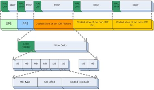 format video h264 h 264 stream 분석 네이버 블로그