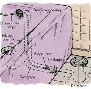 Tub drain opening or the drum trap start working at the tub drain