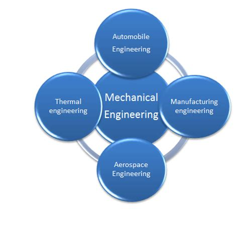 Which Branch Of Mba Is For Software Engineer by Branches Of Mechanical Engineering Technodrunk