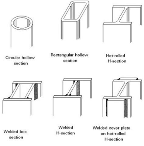 Kinds Of Sectioning by Civil Engineers Today Types Of Steel Sections