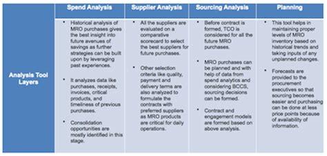 driving mro savings through procurement analytics my