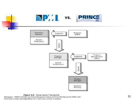 Pmp Vs Mba by Pmbok 174 Vs Prince2 174