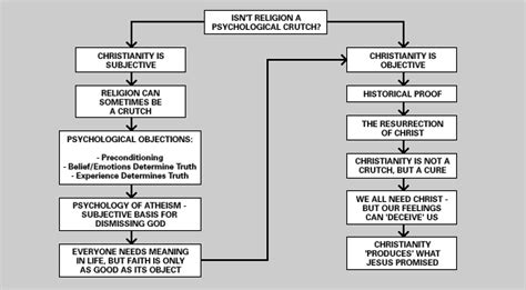 what religion should i be flowchart religion flowchart create a flowchart