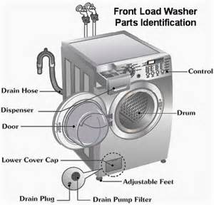 lg front load washing machine troubleshooting washer troubleshooting guide how to repair a washing