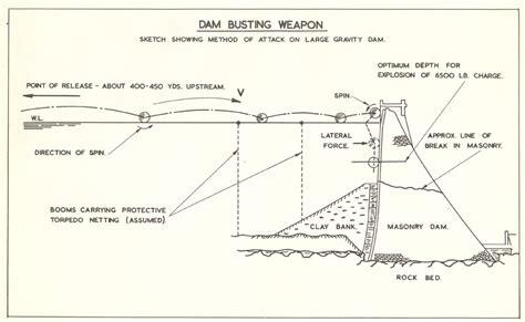 dam diagram bouncing bomb diagram 617 squadron and the dams raid