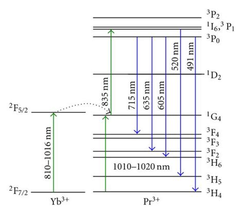 partial energy level diagram for hydrogen partial energy level diagram of pr3 ion in zblan related