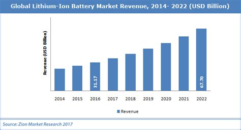 Global Lithium Ion Battery Market Worth USD 67.70 billion