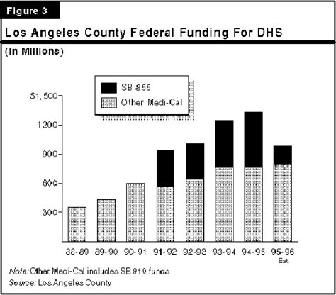 los angeles county s fiscal problem