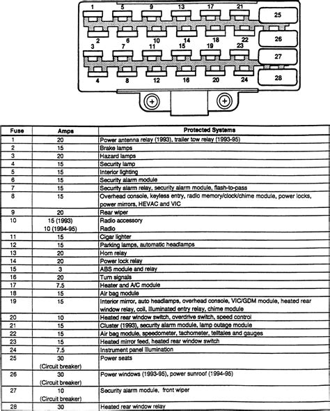 95 jeep fuse box wiring diagrams schematics