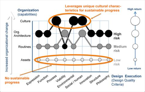 design quality guidelines design organizational renewal huffpost