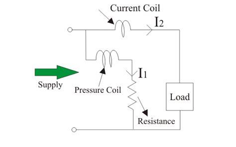 working principle of induction wattmeter electrodynamometer type wattmeter lekule