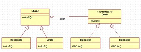 bridge pattern java exle code bridge design pattern in java java2blog