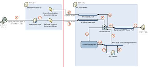 biztalk workflow biztalk server integration with sharepoint server using