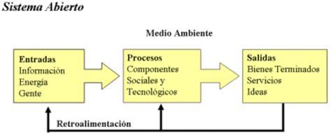 ejemplo de sistemas abiertos ejemplos de sistemas abiertos planeaci 243 n de sistemas