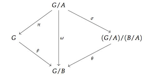 commutative diagram changing the angles of the arrows in tikzcd texxchanger