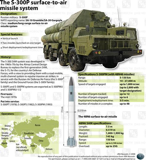 Russia Army S 300 Missile Launching Vehicle Sa 10 Grumble Radar news russia cancels the sale of s 300 missiles to syria