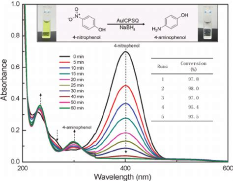uv vis spectra of 4 nitrophenol reduction with au cpsq