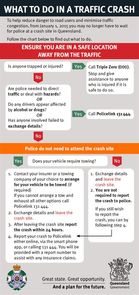 New way to report minor traffic crashes in Queensland