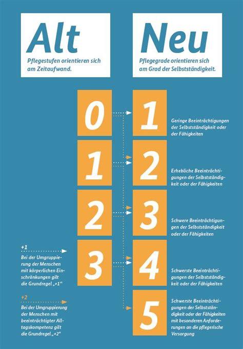 2 Versicherungen Gleichzeitig by Pflegezusatz Versicherung