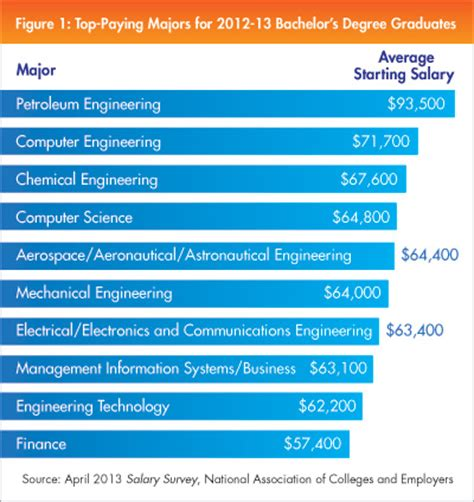 Industrial And Systems Engineering Mba Salary by Iee Net Industrial Engineers Network