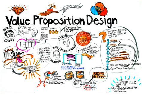 graphic design definition of value book talk value proposition design a conversation with t