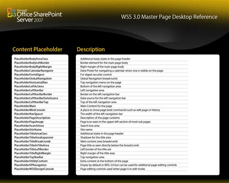 Free Sharepoint 2010 Master Page Templates Free Master Page Templates
