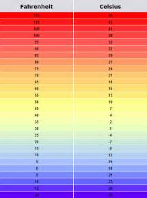 temperature conversion chart new calendar template site