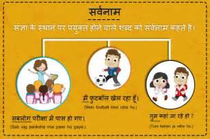 sarvanam hindi edurite com