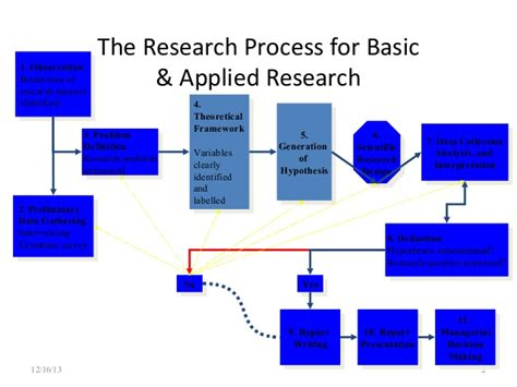 schematic diagram of research process schematic diagram of research process ideas