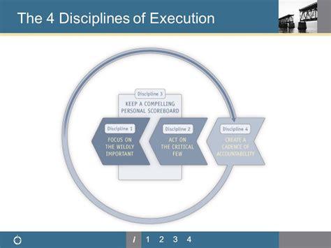 4 disciplines of execution 0857205838 4 disciplines of execution 2nspireyou